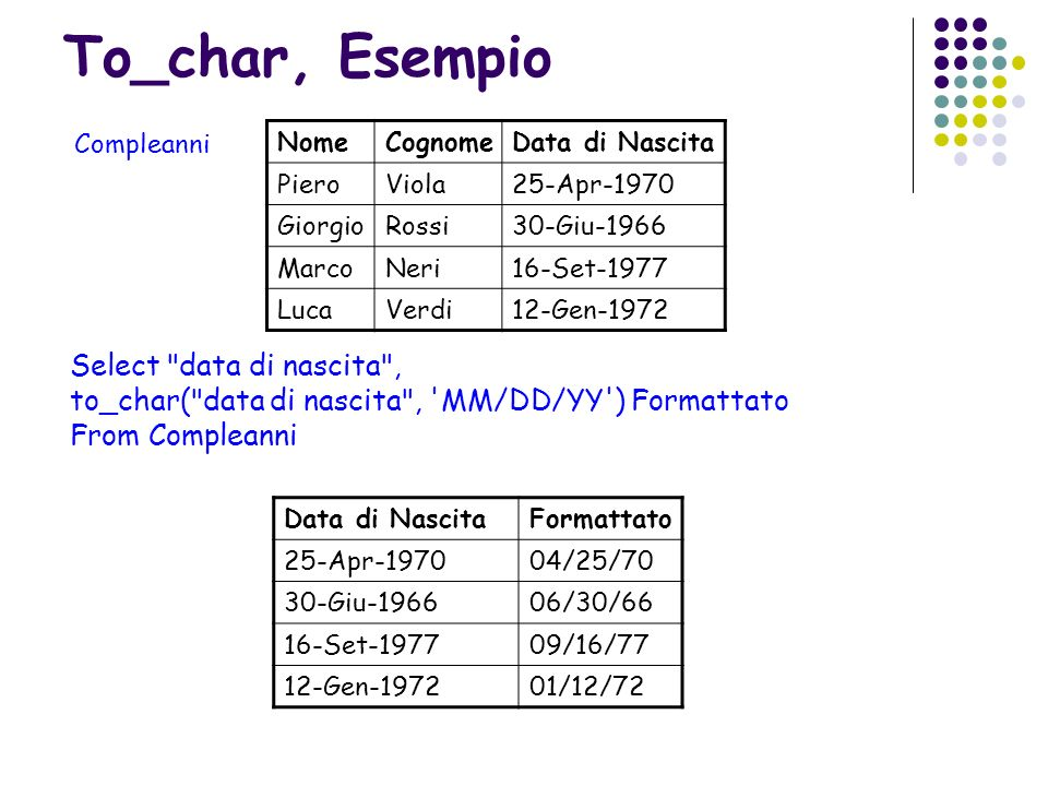 To_char, Esempio Select data di nascita ,