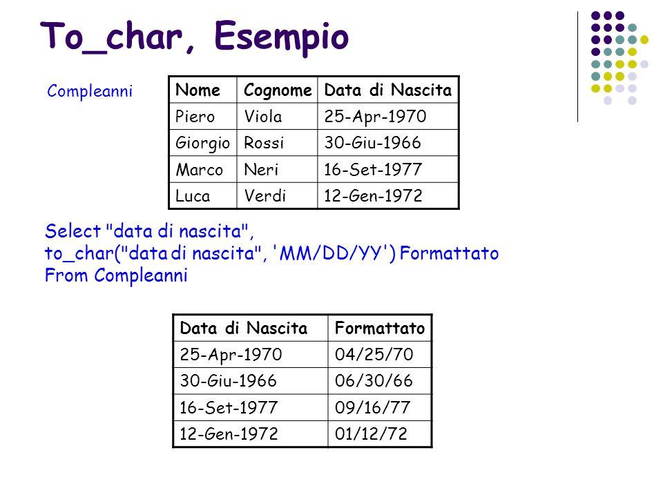 To_char, Esempio Select data di nascita ,