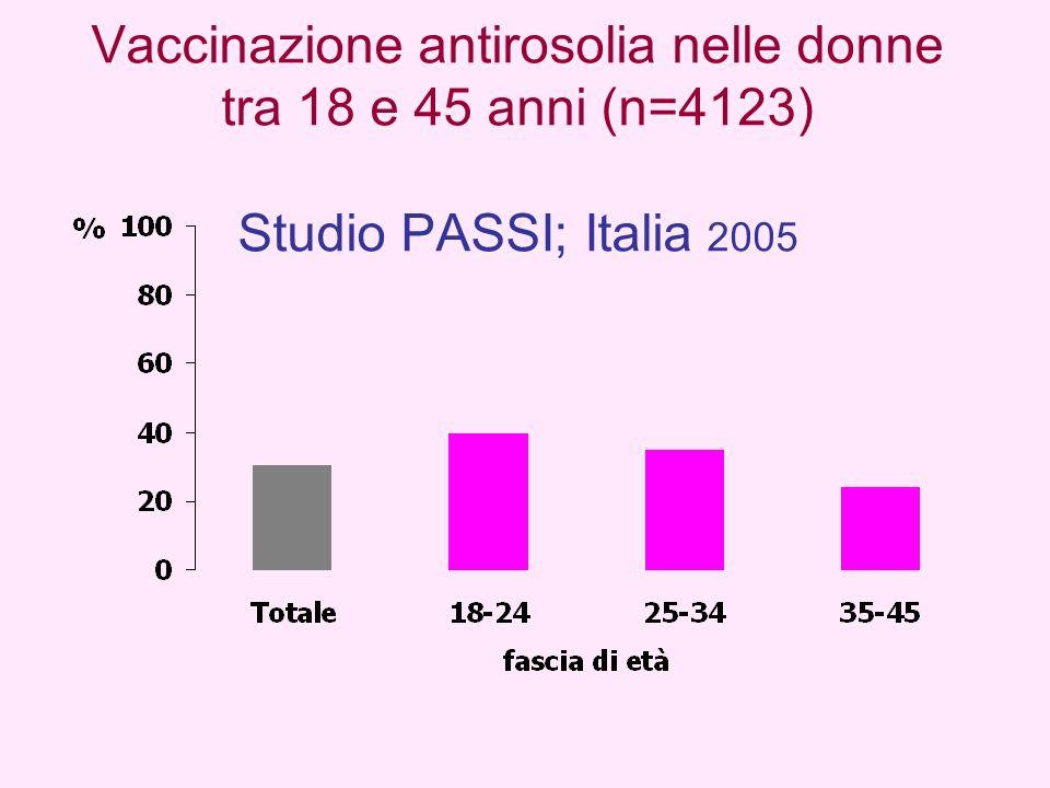 Vaccinazione antirosolia nelle donne tra 18 e 45 anni (n=4123) Studio PASSI; Italia 2005