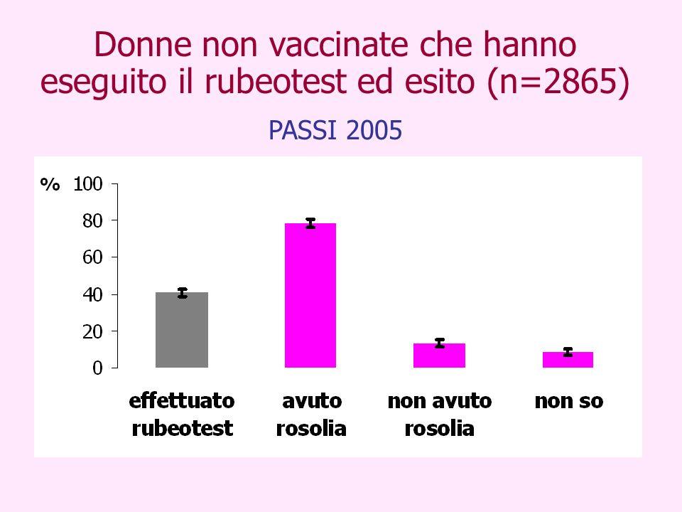 Donne non vaccinate che hanno eseguito il rubeotest ed esito (n=2865)