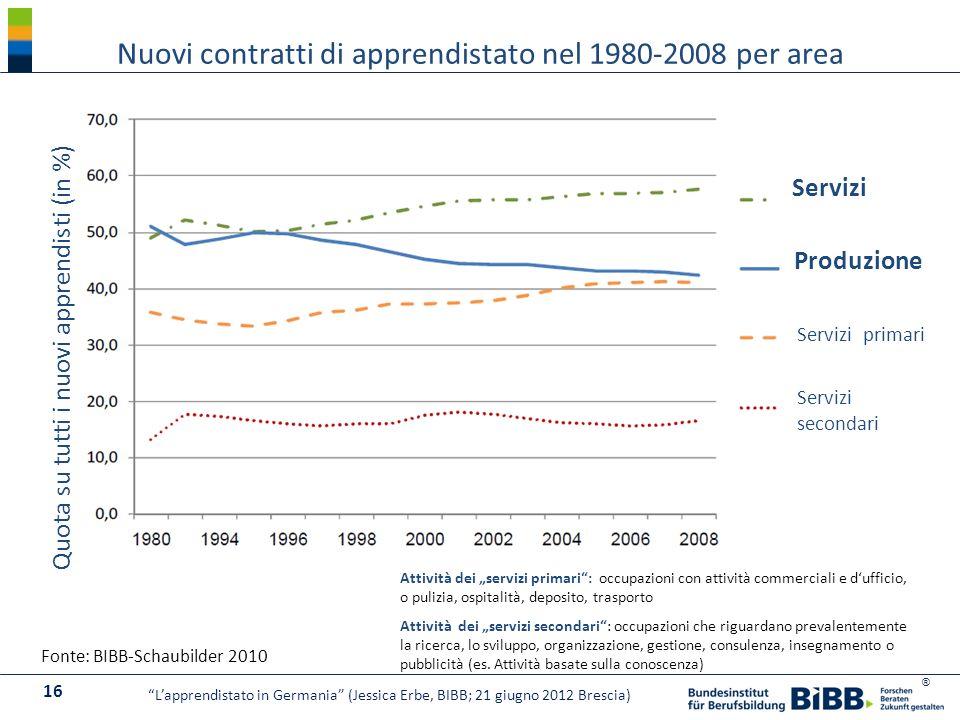Nuovi contratti di apprendistato nel 1980-2008 per area