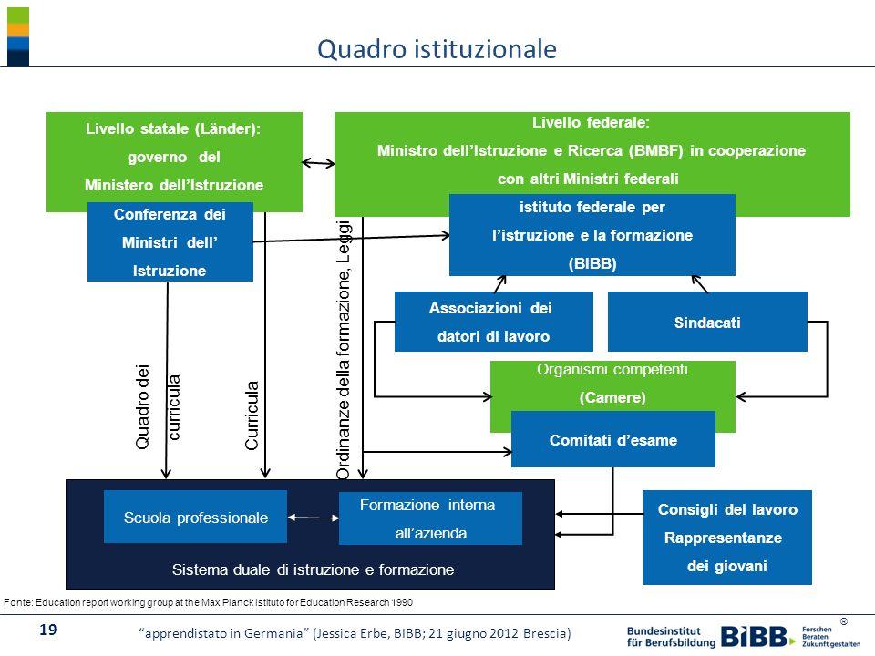 Quadro istituzionale Ordinanze della formazione, Leggi Quadro dei
