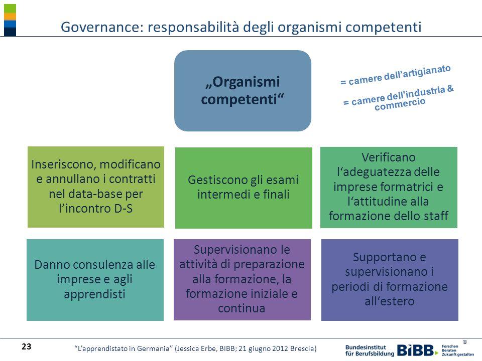 Governance: responsabilità degli organismi competenti