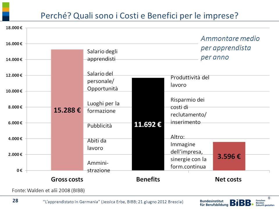 Perché Quali sono i Costi e Benefici per le imprese