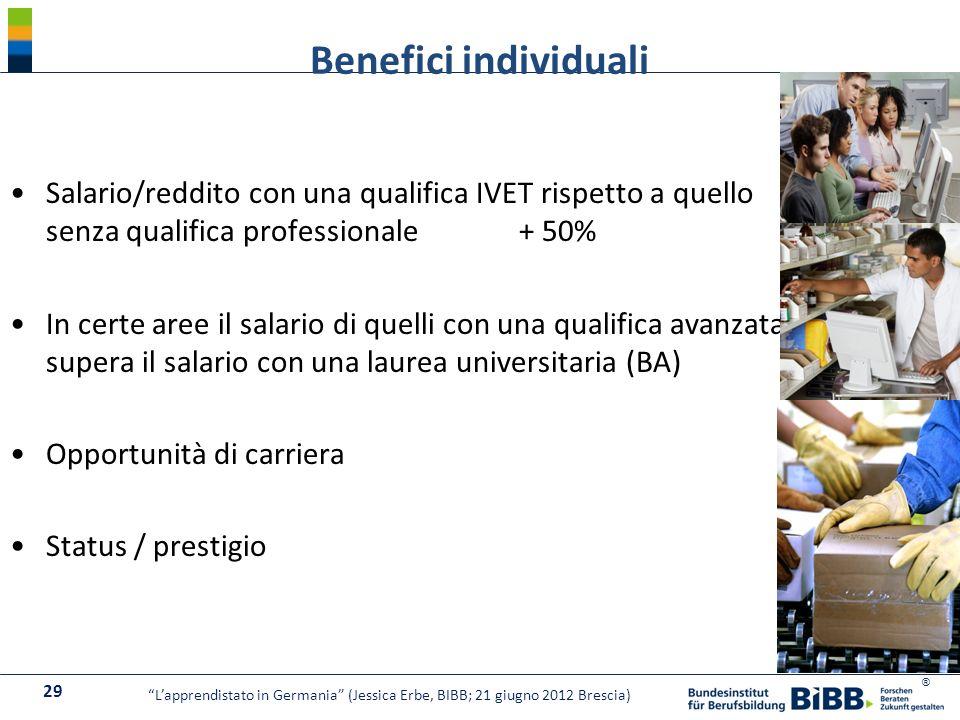 Benefici individuali Salario/reddito con una qualifica IVET rispetto a quello senza qualifica professionale + 50%