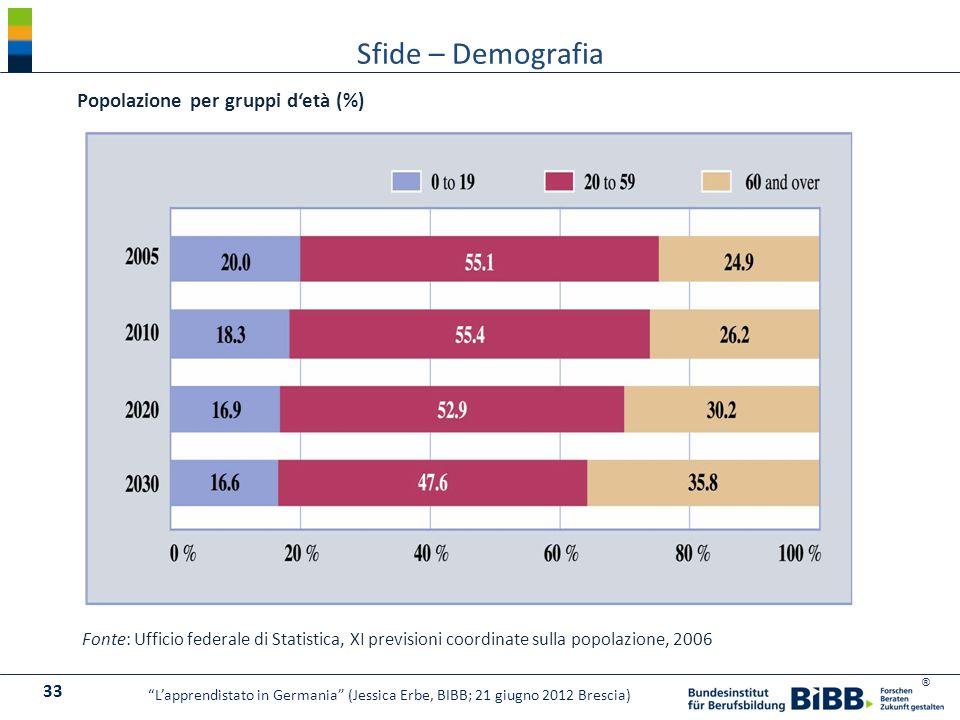 Sfide – Demografia Popolazione per gruppi d'età (%)