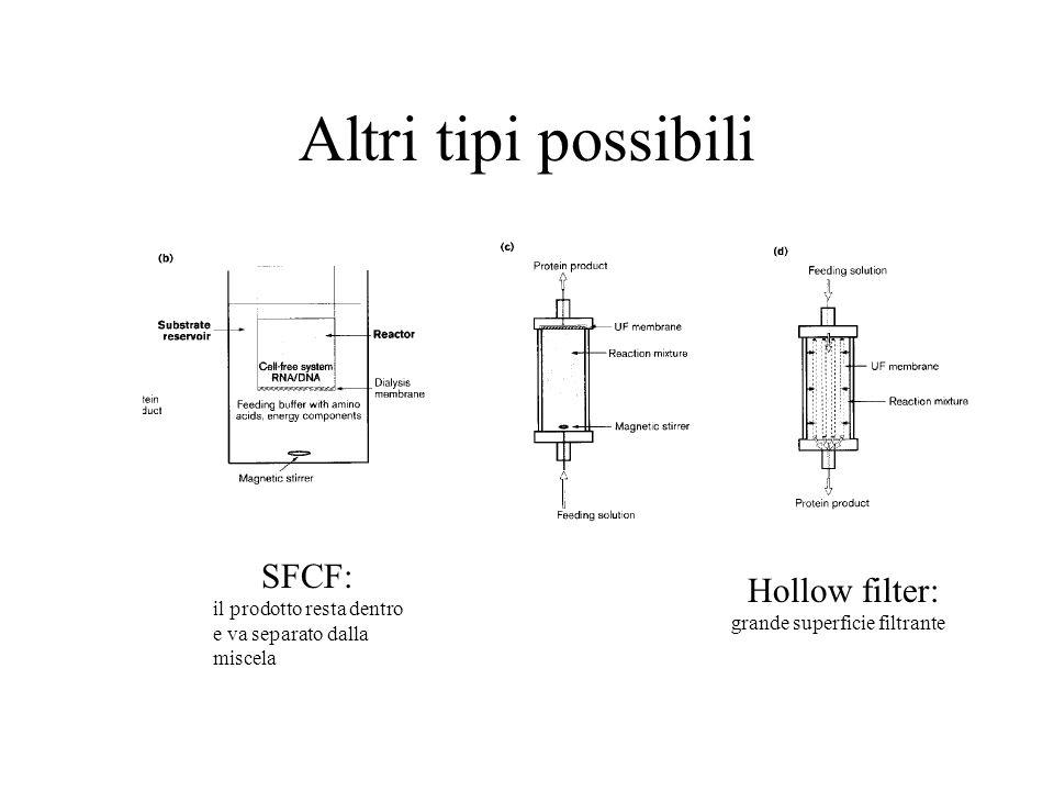 Altri tipi possibili SFCF: Hollow filter: