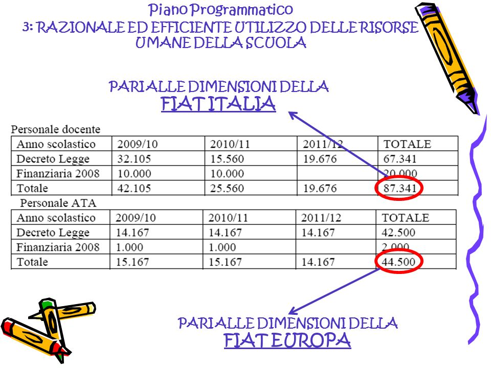 FIAT ITALIA FIAT EUROPA