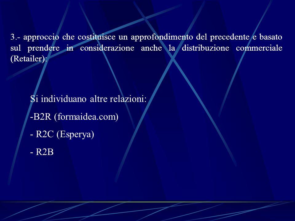 Si individuano altre relazioni: B2R (formaidea.com) R2C (Esperya) R2B