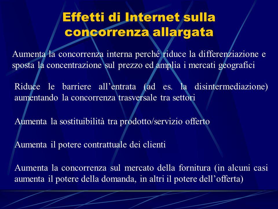 Effetti di Internet sulla concorrenza allargata