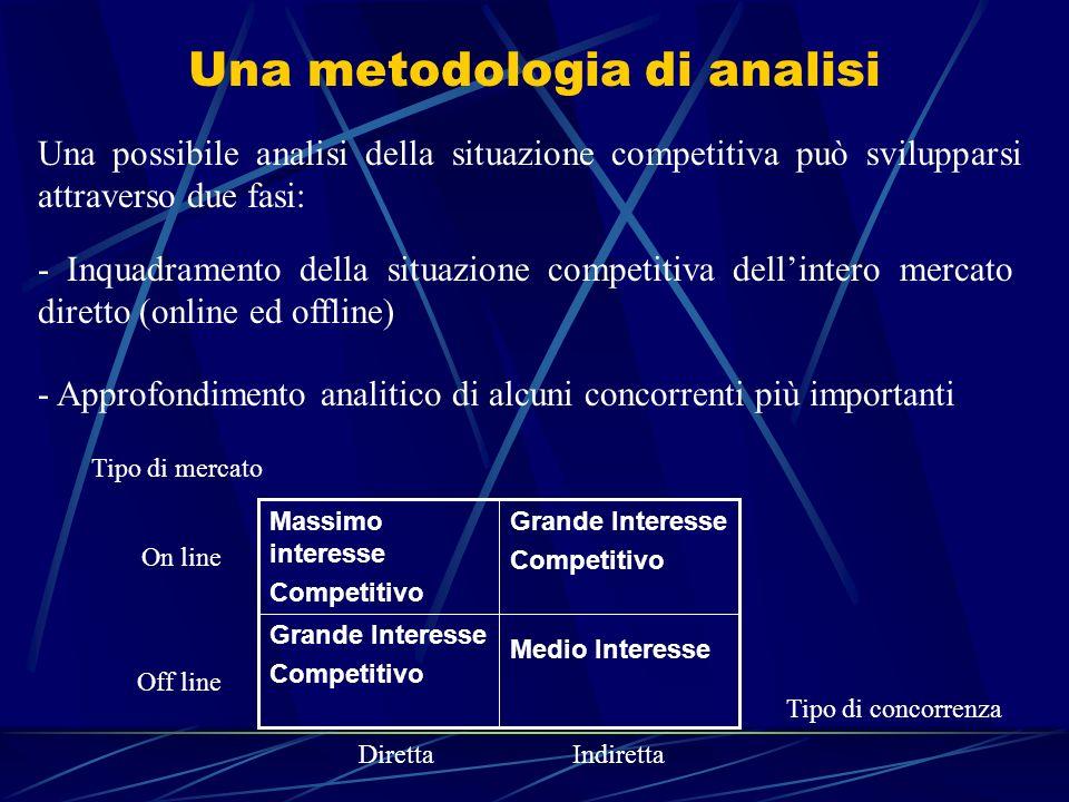 Una metodologia di analisi