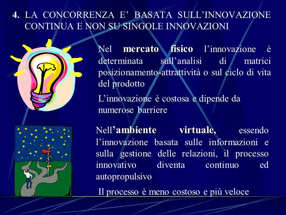 4. LA CONCORRENZA E' BASATA SULL'INNOVAZIONE CONTINUA E NON SU SINGOLE INNOVAZIONI