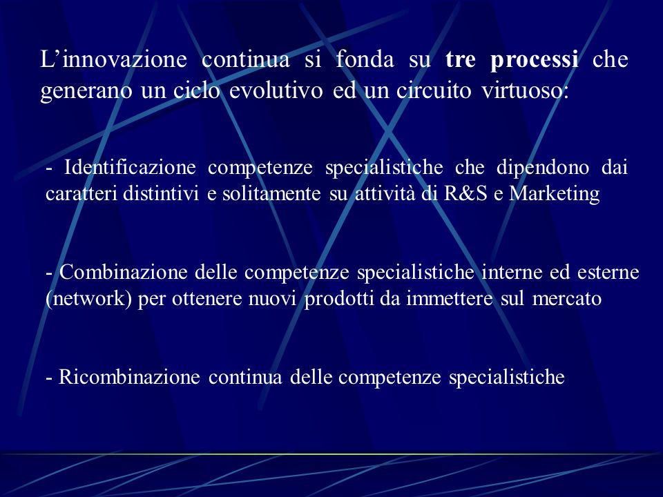 L'innovazione continua si fonda su tre processi che generano un ciclo evolutivo ed un circuito virtuoso: