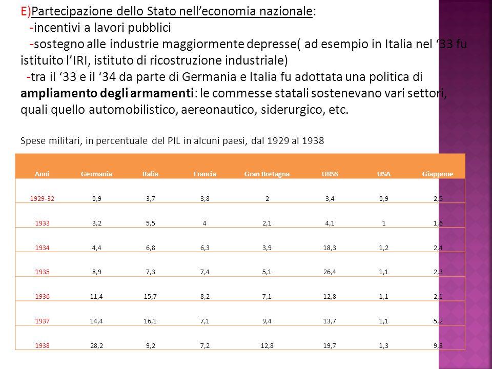 E)Partecipazione dello Stato nell'economia nazionale: