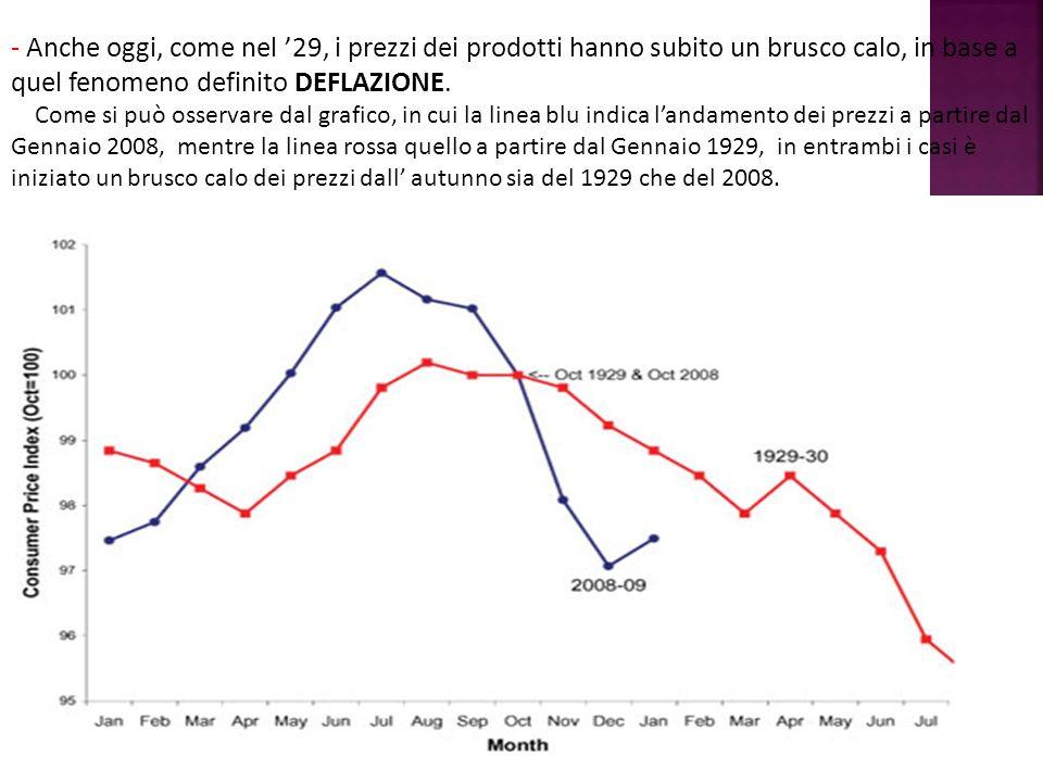 - Anche oggi, come nel '29, i prezzi dei prodotti hanno subito un brusco calo, in base a quel fenomeno definito DEFLAZIONE.