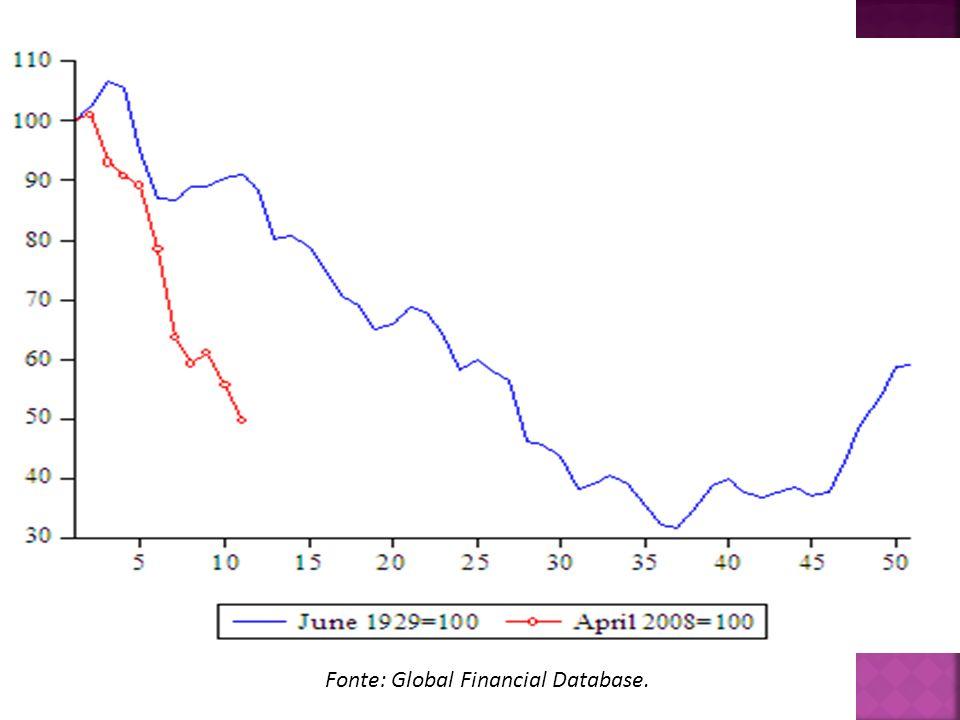 Figura 2. Mercati azionari mondiali (oggi – allora)