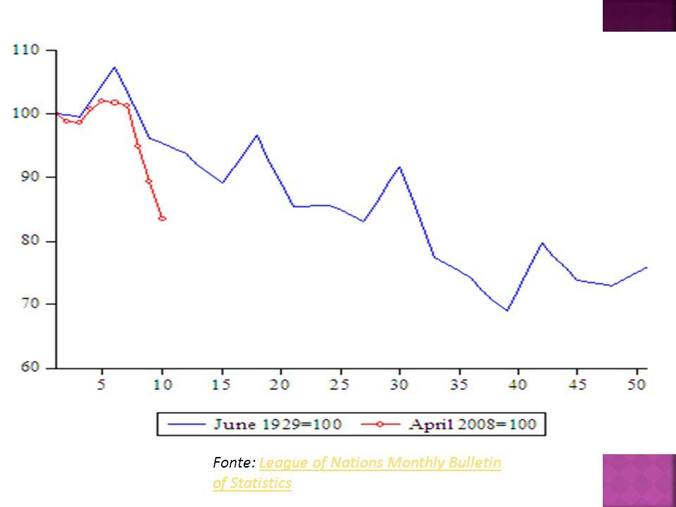 Figura 3. Volume del commercio mondiale (crisi del 29 – crisi attuale)