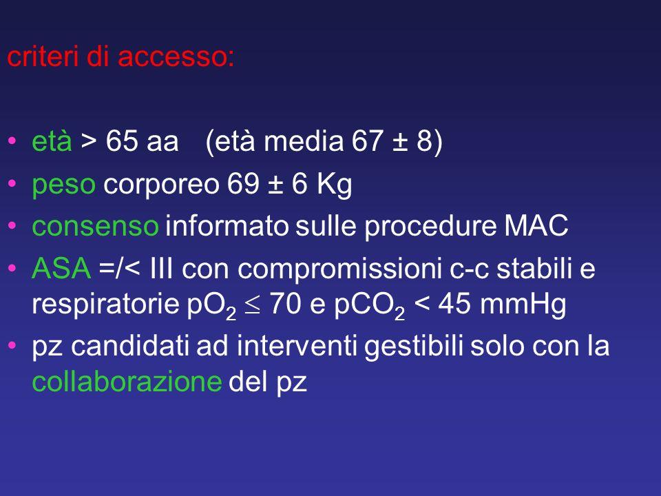 criteri di accesso: età > 65 aa (età media 67 ± 8) peso corporeo 69 ± 6 Kg. consenso informato sulle procedure MAC.