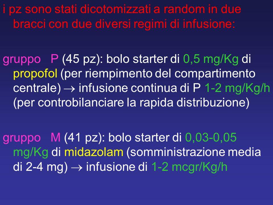 i pz sono stati dicotomizzati a random in due bracci con due diversi regimi di infusione:
