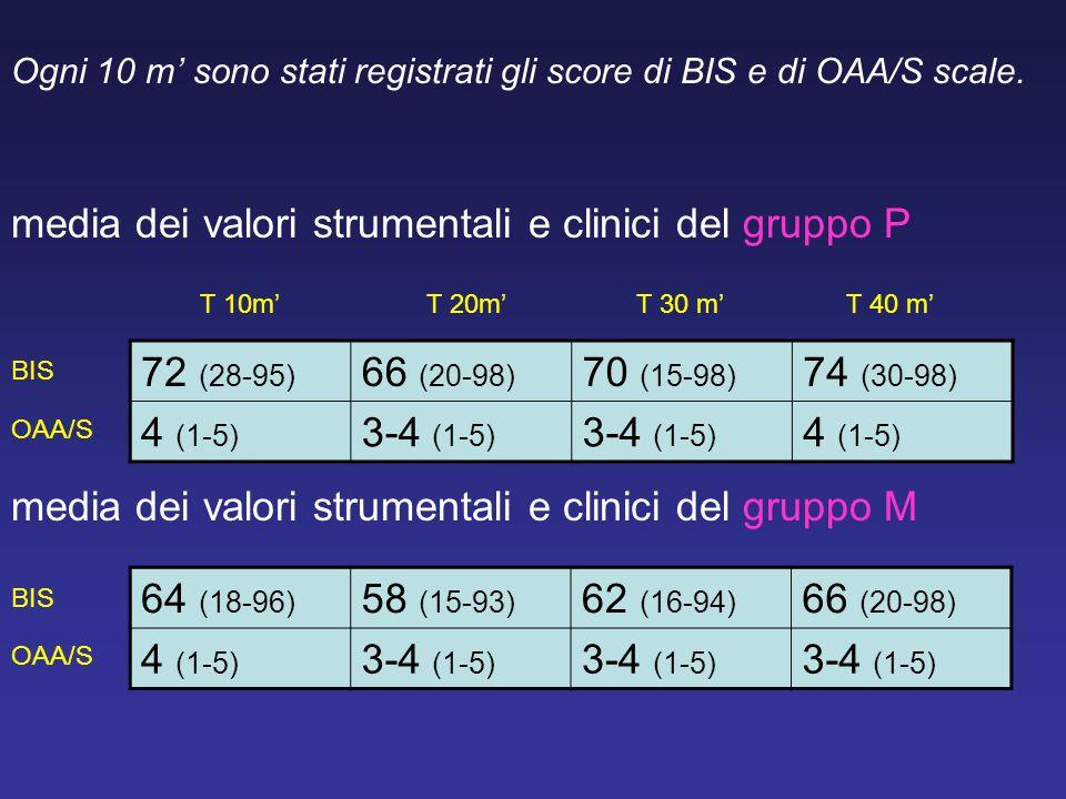 media dei valori strumentali e clinici del gruppo P