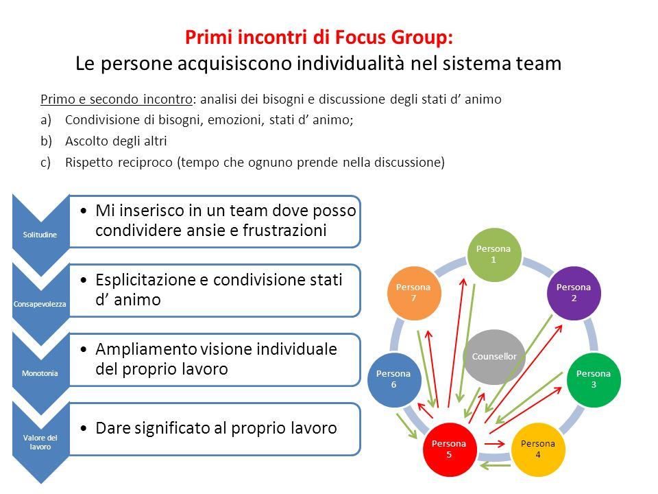 Primi incontri di Focus Group: