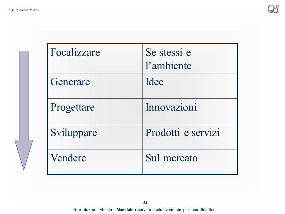 Focalizzare Se stessi e l'ambiente. Generare. Idee. Progettare. Innovazioni. Sviluppare. Prodotti e servizi.