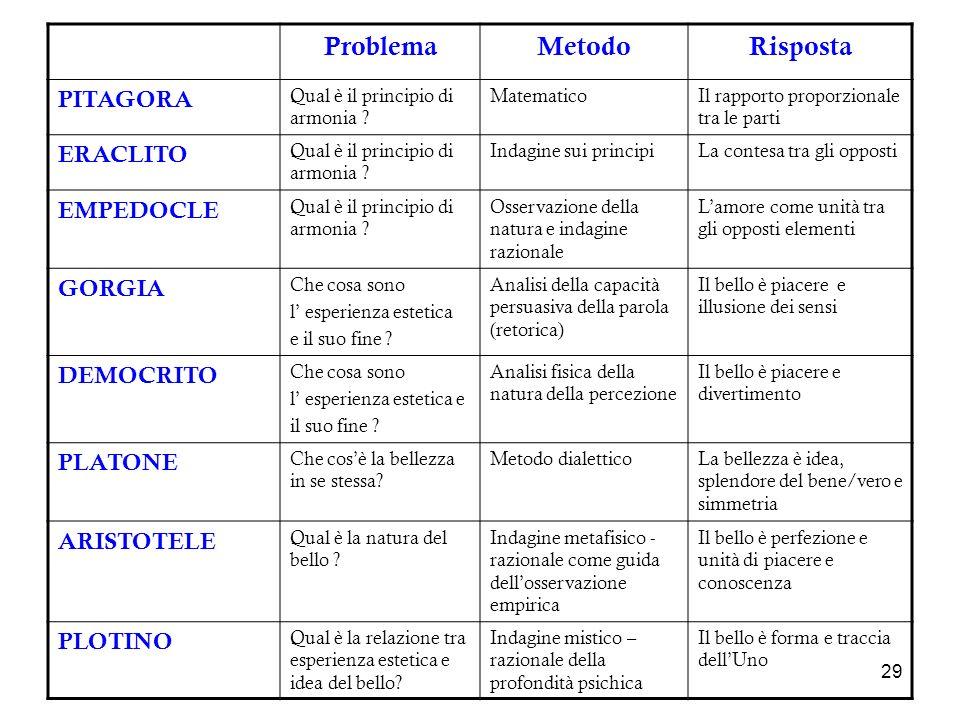 Problema Metodo Risposta PITAGORA ERACLITO EMPEDOCLE GORGIA DEMOCRITO