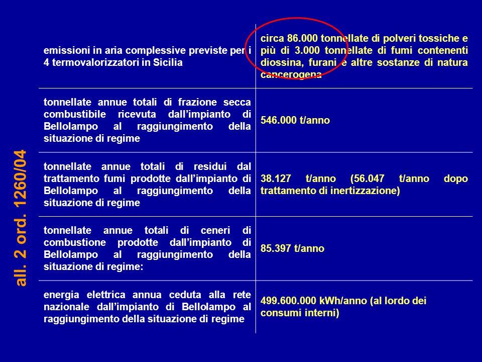 emissioni in aria complessive previste per i 4 termovalorizzatori in Sicilia