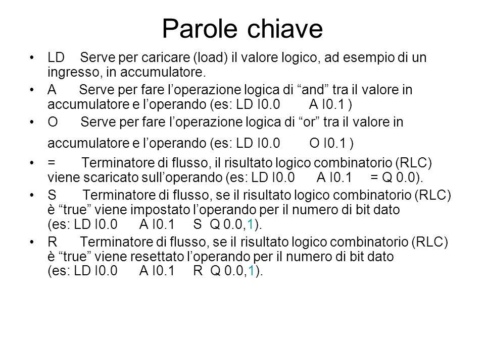 Parole chiave LD Serve per caricare (load) il valore logico, ad esempio di un ingresso, in accumulatore.