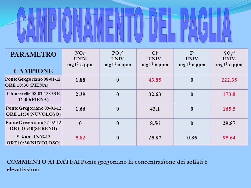 CAMPIONAMENTO DEL PAGLIA