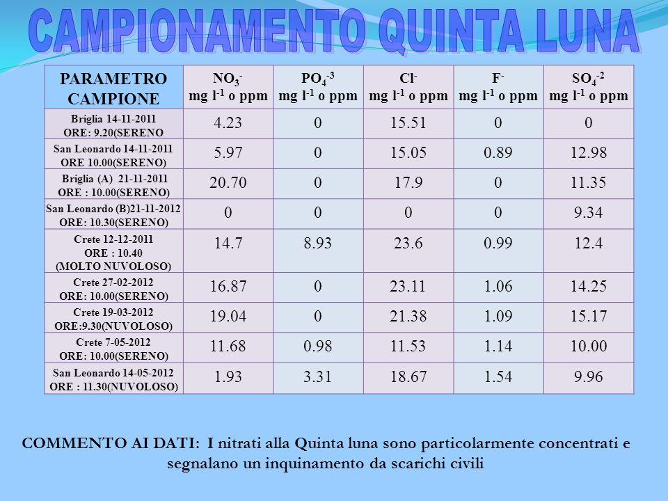 CAMPIONAMENTO QUINTA LUNA