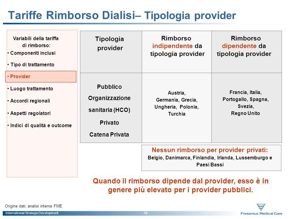 Tariffe Rimborso Dialisi– Tipologia provider