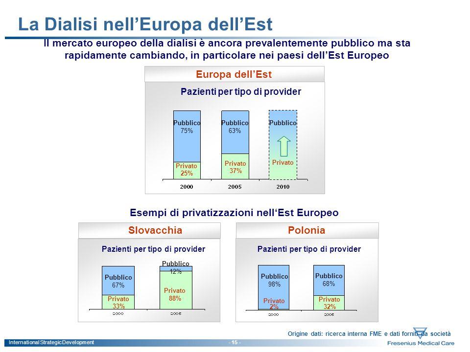La Dialisi nell'Europa dell'Est