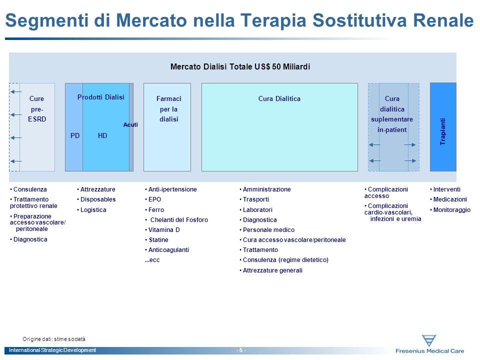 Segmenti di Mercato nella Terapia Sostitutiva Renale