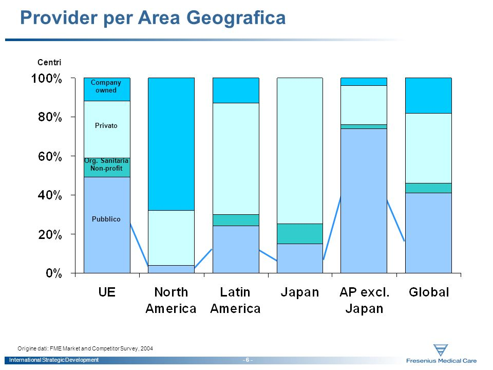 Provider per Area Geografica
