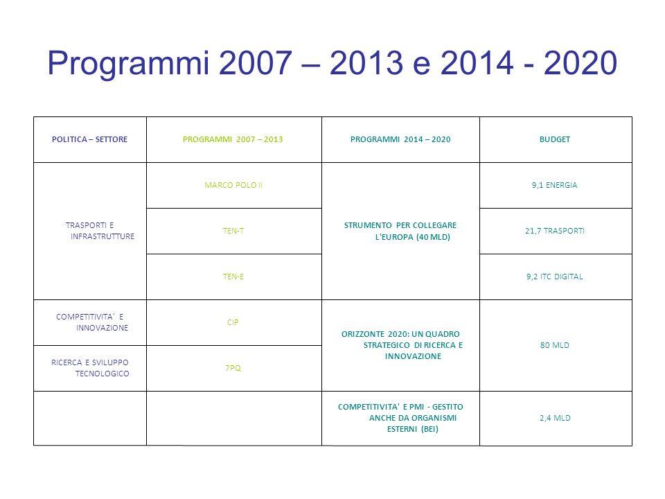 Programmi 2007 – 2013 e 2014 - 2020 2,4 MLD. COMPETITIVITA E PMI - GESTITO ANCHE DA ORGANISMI ESTERNI (BEI)