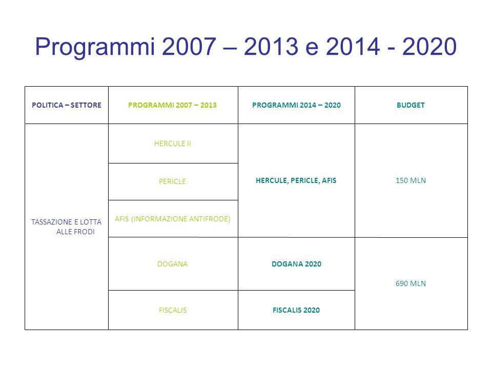 Programmi 2007 – 2013 e 2014 - 2020 FISCALIS 2020 FISCALIS 690 MLN