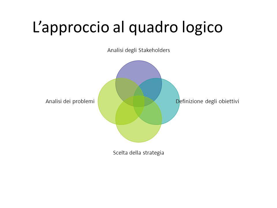 L'approccio al quadro logico