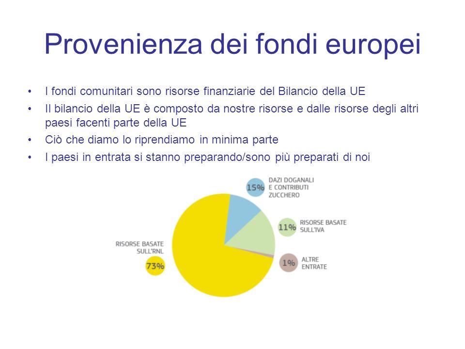 Provenienza dei fondi europei