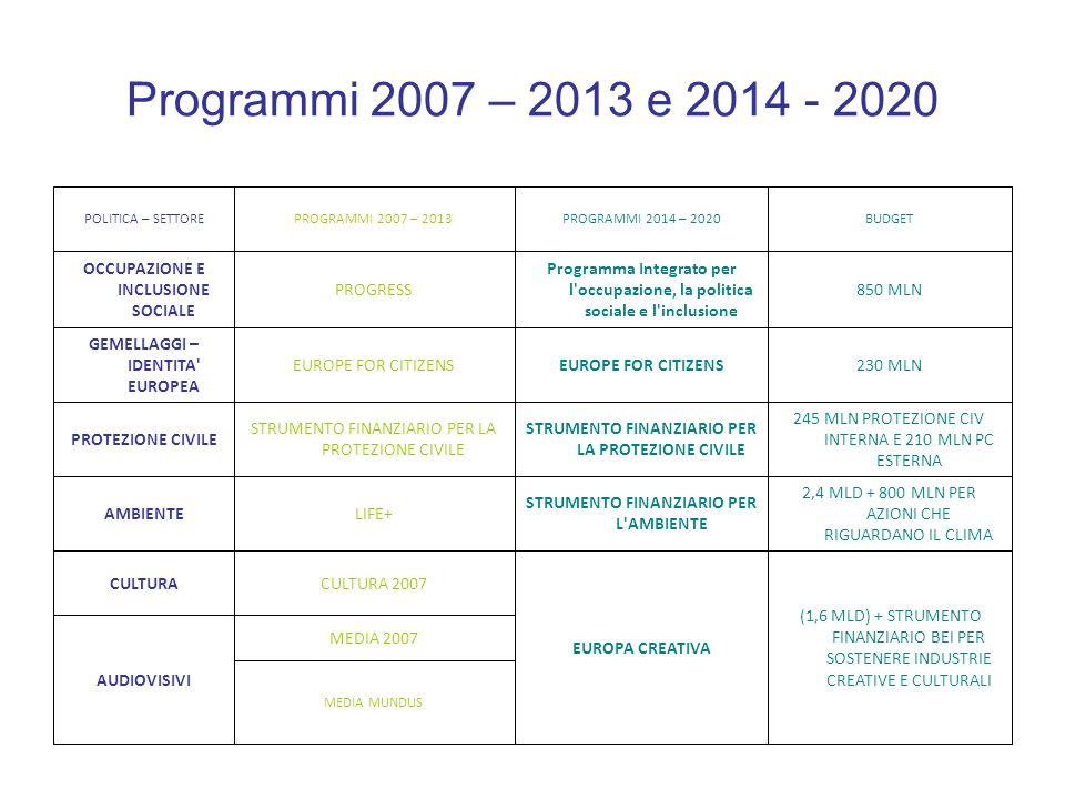Programmi 2007 – 2013 e MEDIA 2007 AUDIOVISIVI