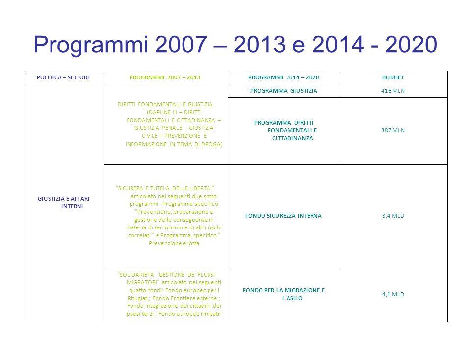 Programmi 2007 – 2013 e 2014 - 2020 4,1 MLD. FONDO PER LA MIGRAZIONE E L ASILO.