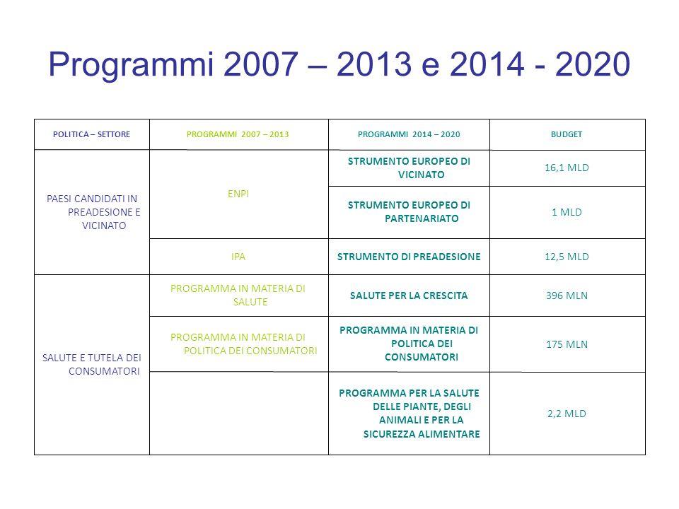Programmi 2007 – 2013 e 2014 - 2020 2,2 MLD. PROGRAMMA PER LA SALUTE DELLE PIANTE, DEGLI ANIMALI E PER LA SICUREZZA ALIMENTARE.