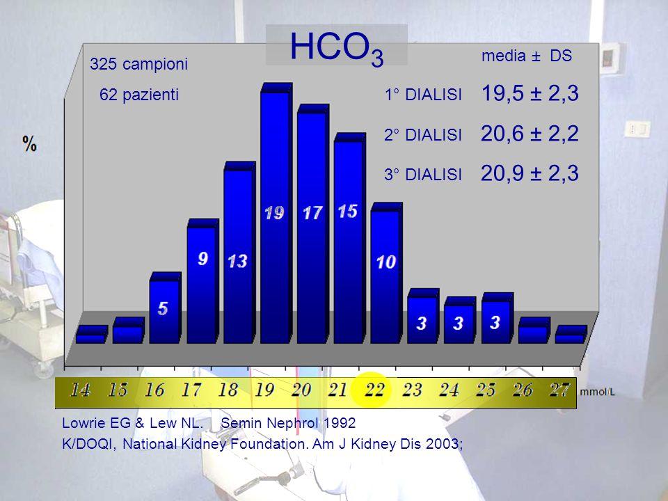 HCO3 media ± DS 325 campioni 1° DIALISI 19,5 ± 2,3 62 pazienti
