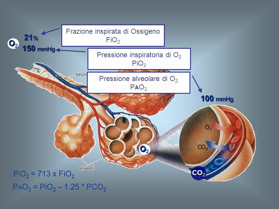 21% O2 O2 150 mmHg 100 mmHg O2 PiO2 = 713 x FiO2
