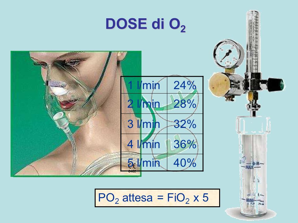 FiO2 DOSE di O2 1 l/min 24% 2 l/min 28% 3 l/min 32% 4 l/min 36%