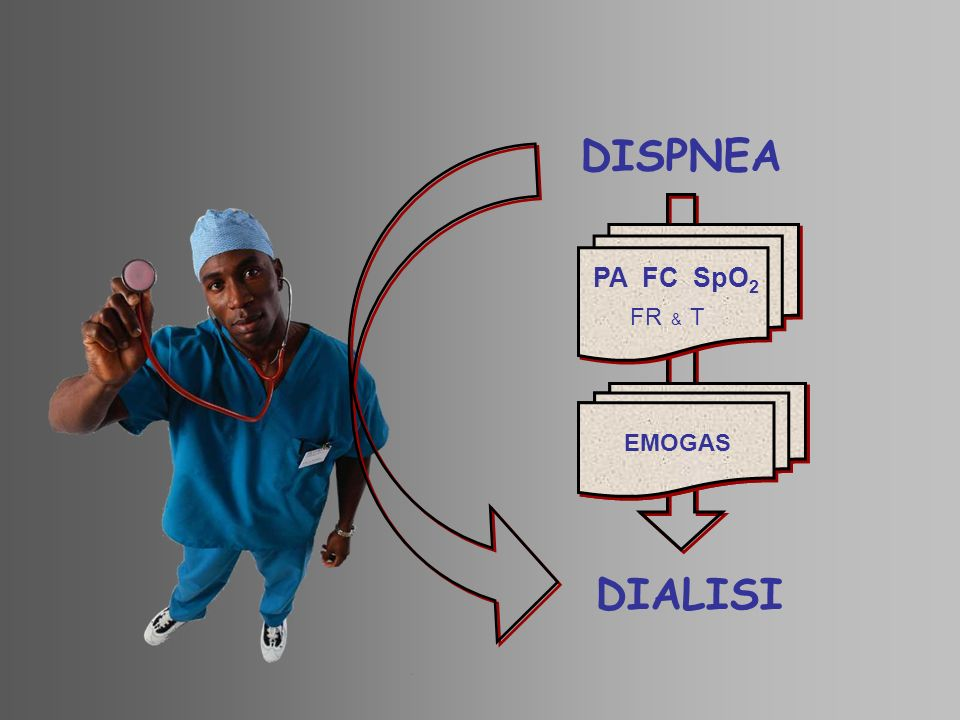 DISPNEA DIALISI EMOGAS ELETTROLITI PA FC SpO2 FR & T