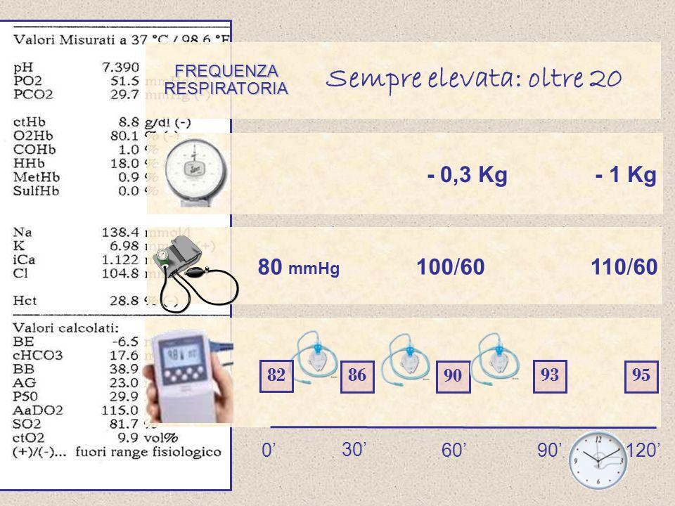 Sempre elevata: oltre 20 - 0,3 Kg - 1 Kg 80 mmHg 100/60 110/60 82 86