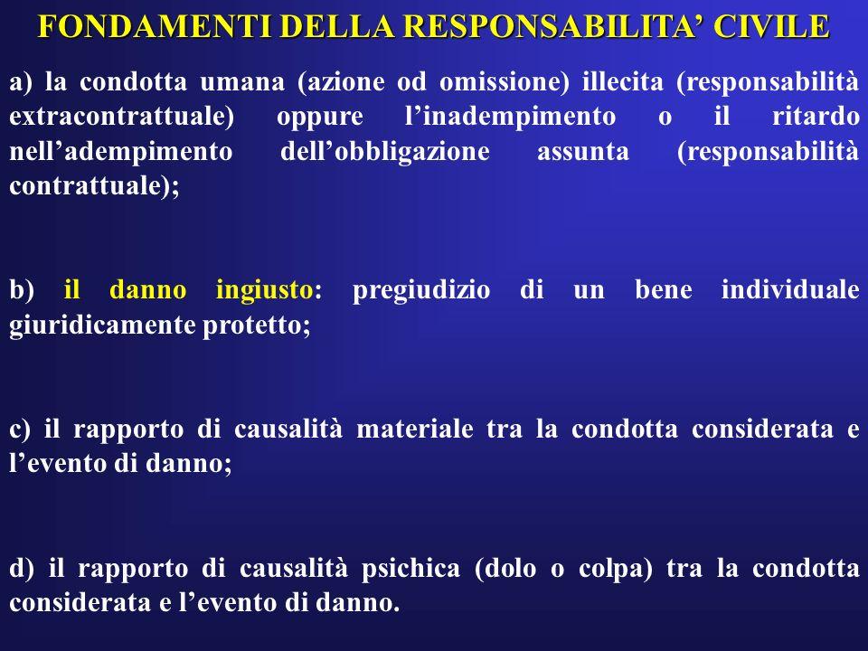 FONDAMENTI DELLA RESPONSABILITA' CIVILE