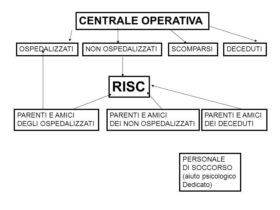 RISC CENTRALE OPERATIVA OSPEDALIZZATI NON OSPEDALIZZATI SCOMPARSI