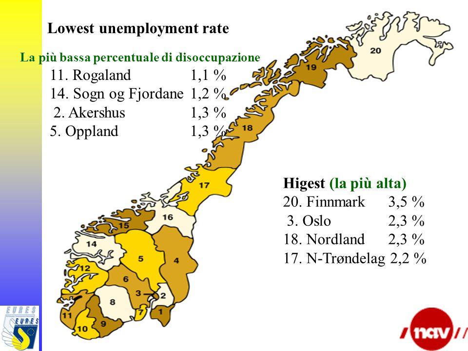 Lowest unemployment rate La più bassa percentuale di disoccupazione